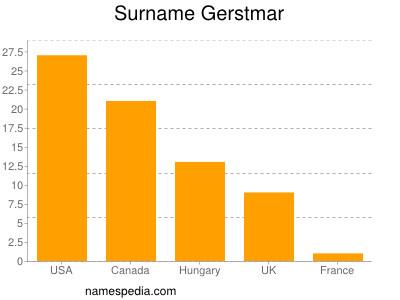 Surname Gerstmar