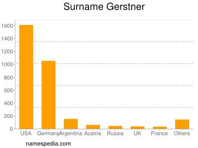 Surname Gerstner