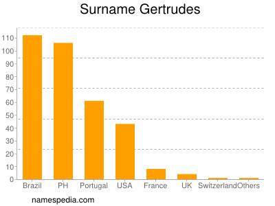 Surname Gertrudes