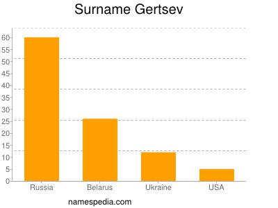 Surname Gertsev