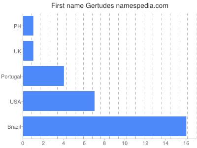 Given name Gertudes