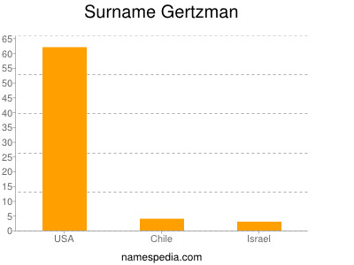 Surname Gertzman