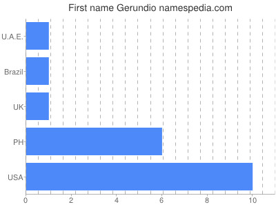 Given name Gerundio