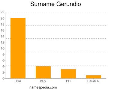 Surname Gerundio