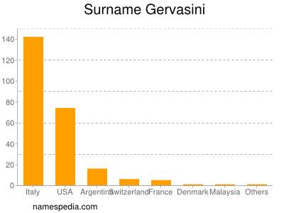 Surname Gervasini