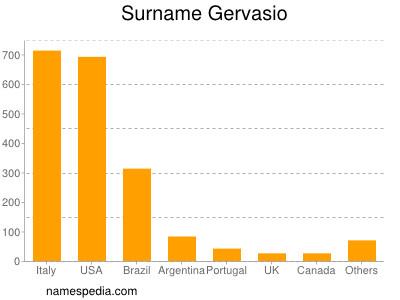 Surname Gervasio