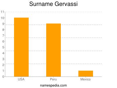 Surname Gervassi