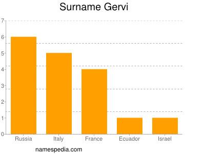 Surname Gervi
