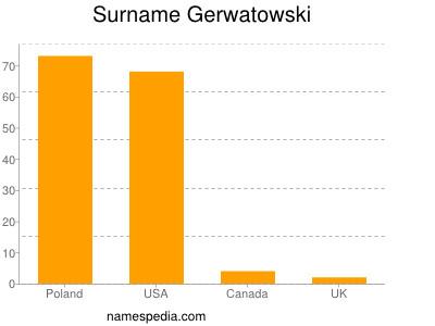 Surname Gerwatowski