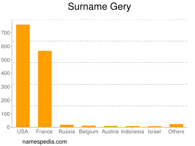Surname Gery