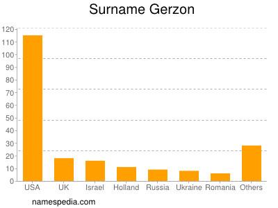 Surname Gerzon