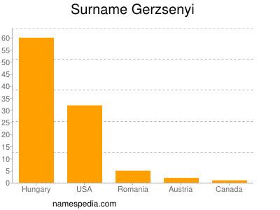 Surname Gerzsenyi