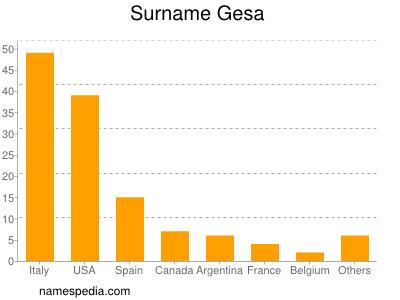 Surname Gesa