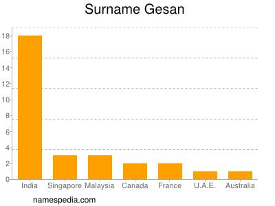 Surname Gesan