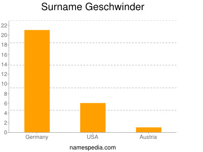 Surname Geschwinder