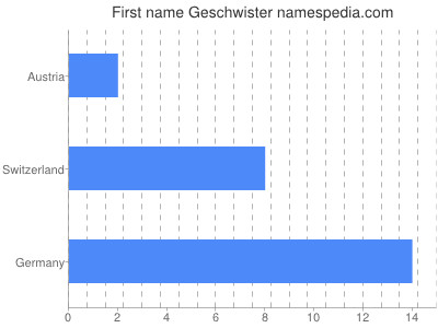 Given name Geschwister