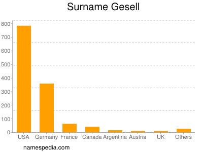 Surname Gesell