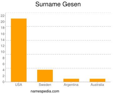 Surname Gesen