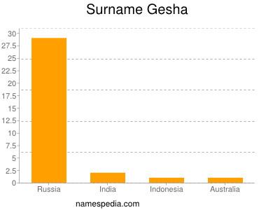 Surname Gesha
