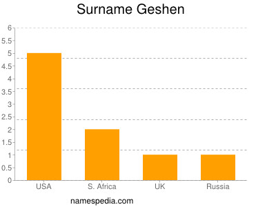 Surname Geshen