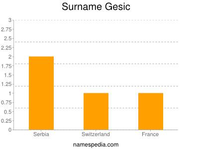 Surname Gesic