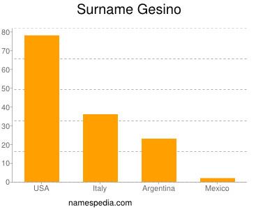 Surname Gesino