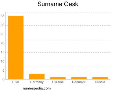 Surname Gesk