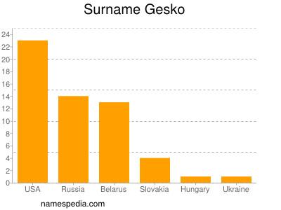 Surname Gesko