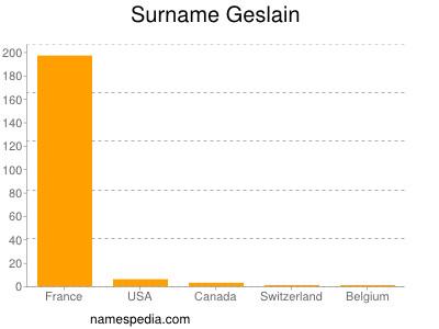 Surname Geslain