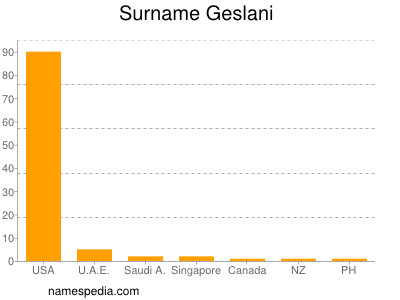 Surname Geslani
