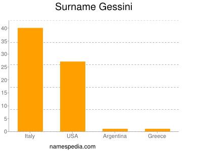 Surname Gessini