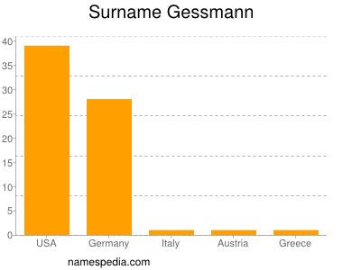 Surname Gessmann