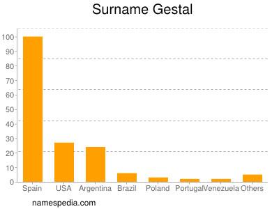 Surname Gestal