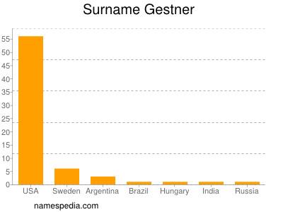 Surname Gestner