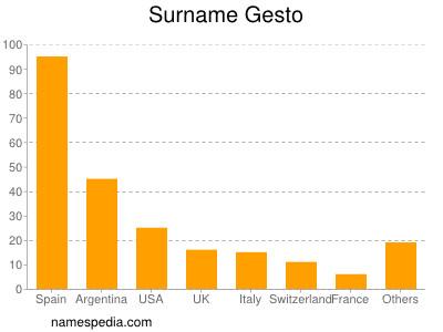 Surname Gesto