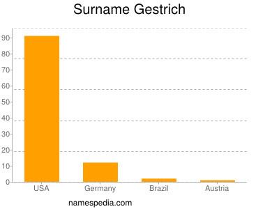 Surname Gestrich