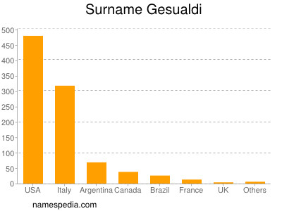 Surname Gesualdi
