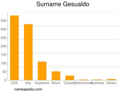 Surname Gesualdo