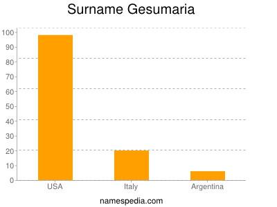 Surname Gesumaria