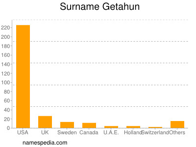 Surname Getahun