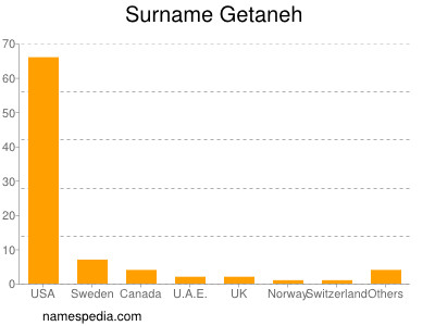 Surname Getaneh