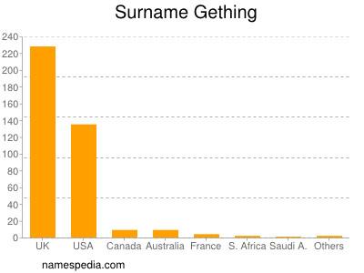 Surname Gething