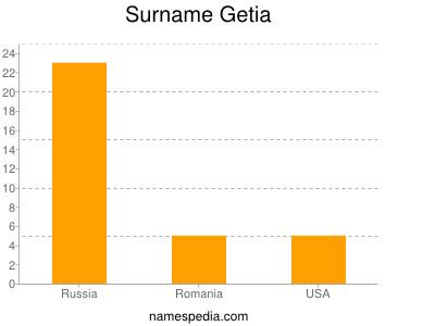 Surname Getia