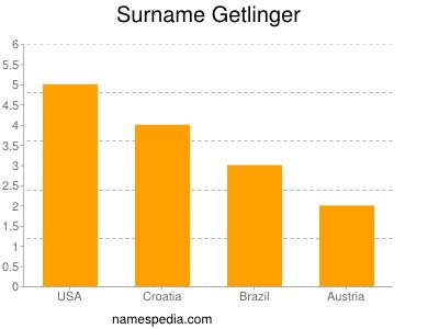 Surname Getlinger
