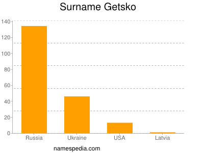 Surname Getsko