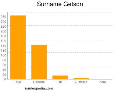 Surname Getson