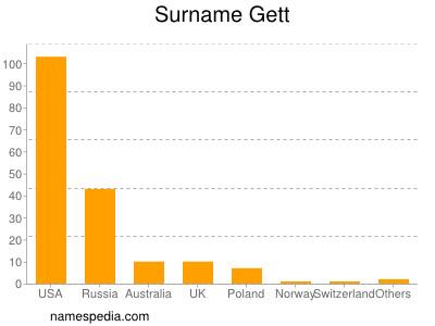 Surname Gett