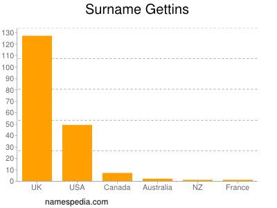 Surname Gettins