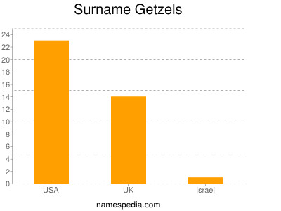 Surname Getzels