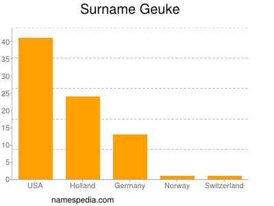 Surname Geuke